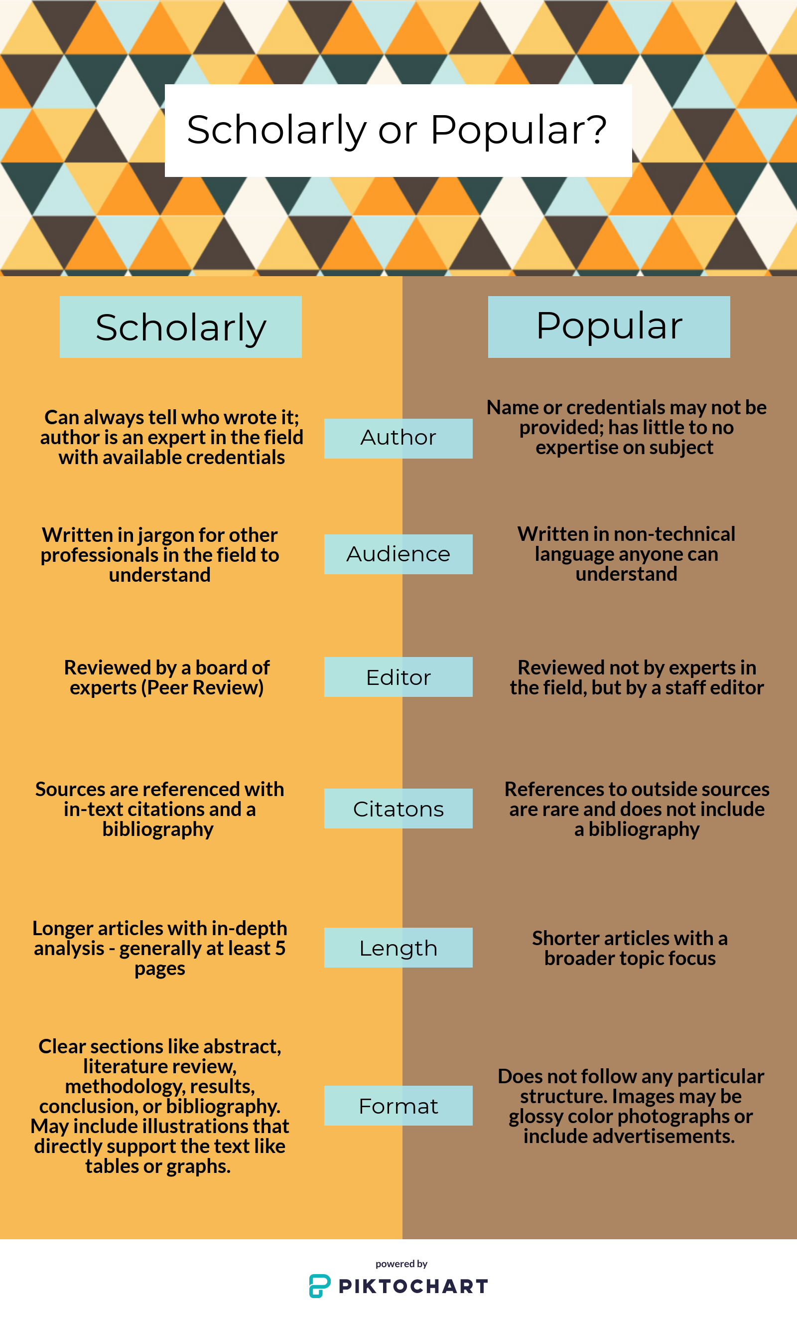 Scholarly or Popular? Compares the two under the areas of author, audience, editor, citations, length, and format. scholarl