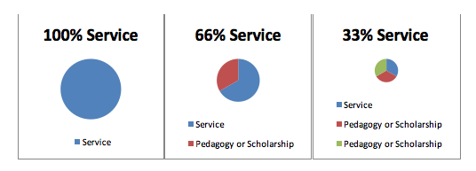 faculty service graph
