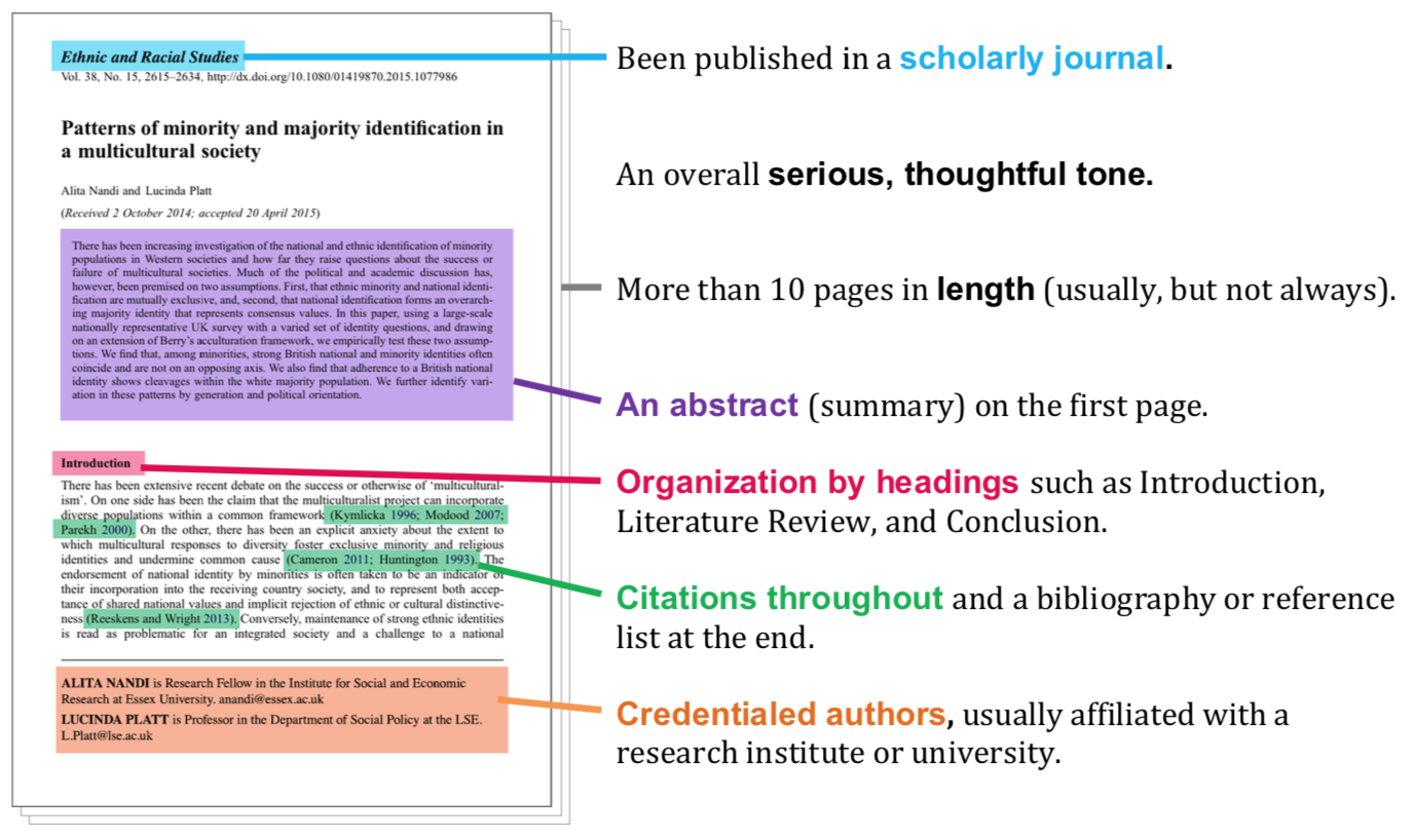 Image of the first page of a peer-reviewed article. These items are highlighted: Been published in a scholarly journal.   An overall serious, thoughtful tone.   More than 10 pages in length (usually, but not always).   An abstract (summary) on the first page.  Organization by headings such as Introduction, Literature Review, and Conclusion.  Citations throughout and a bibliography or reference list at the end.  Credentialed authors, usually affiliated with a research institute or university.