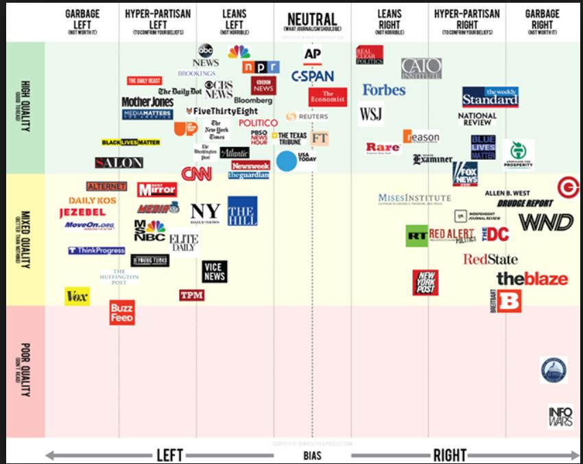 Graphic image of various news medias and implicit biases
