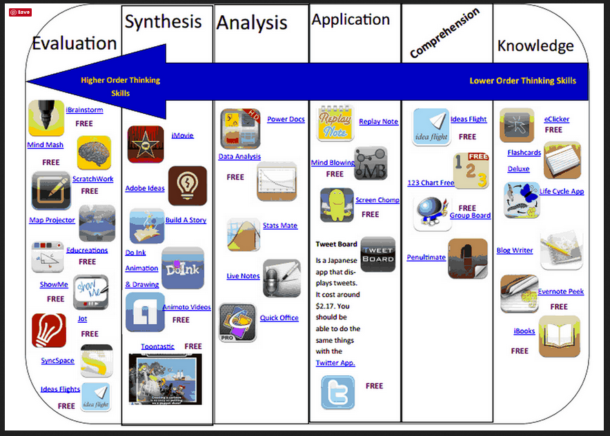 Bloom's Taxonomy and Apps