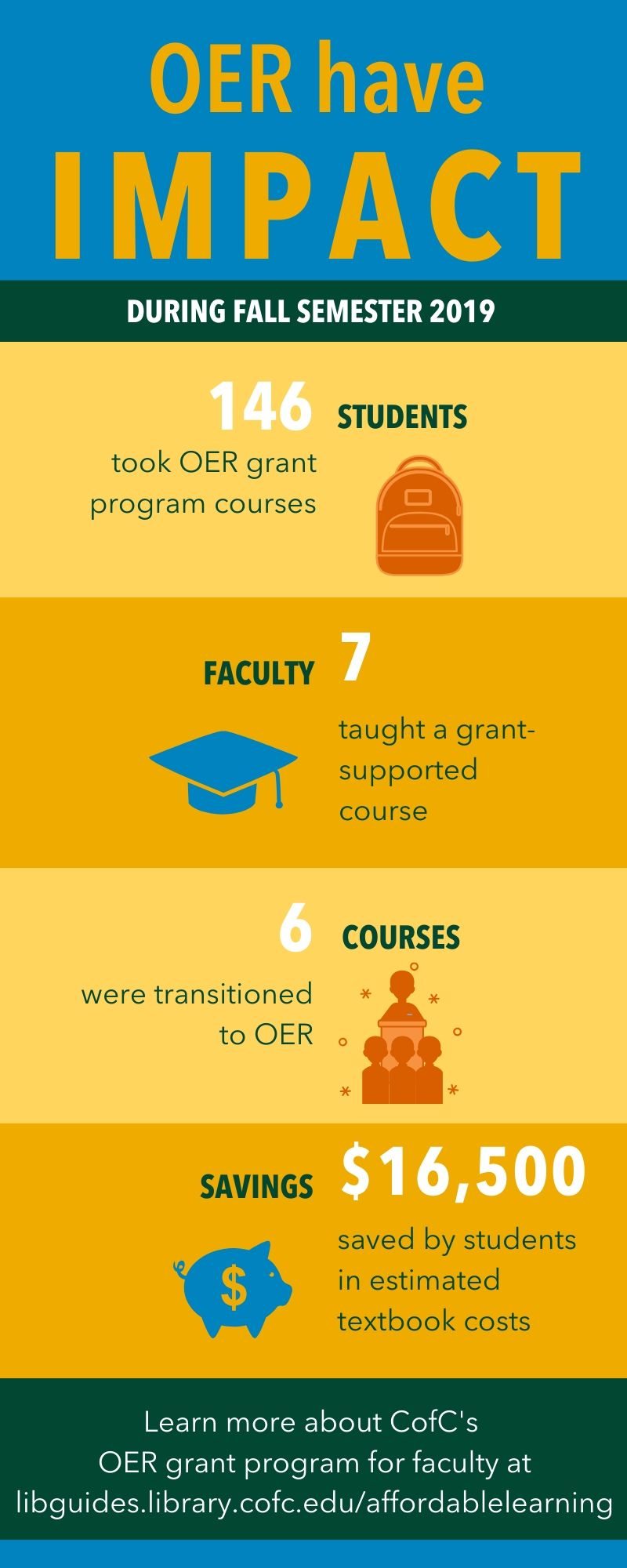 OER have Impact: During Fall Semester 2019 students saved $16,500 in estimated textbook costs