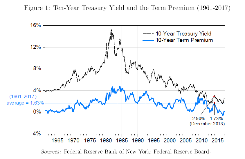 Chart of 10-year treasury yield
