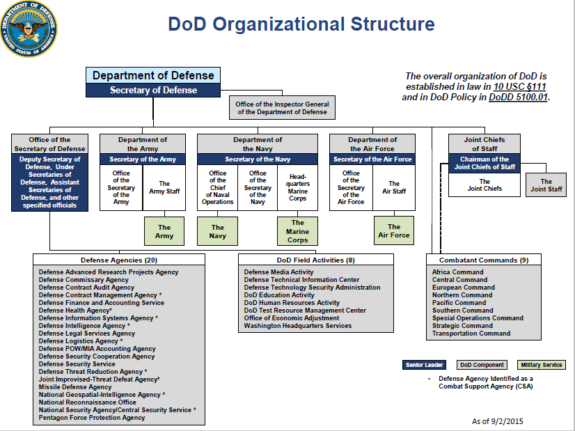 Department of Defense Organizational Chart