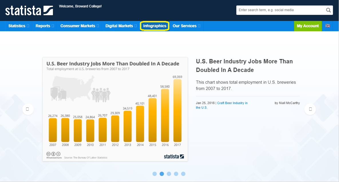 Beer Industry Infographics
