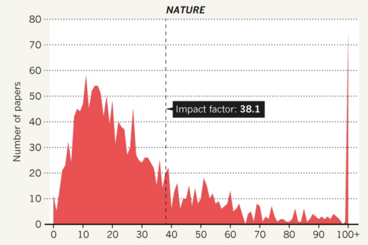 Impact distribution curve for Nature