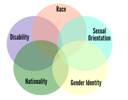 Diagram of overlapping circles demonstrating intersections of disability, race, sexual orientation, gender identity, and nationality