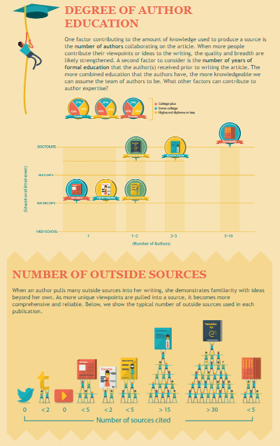 Degree of Author Education according to source