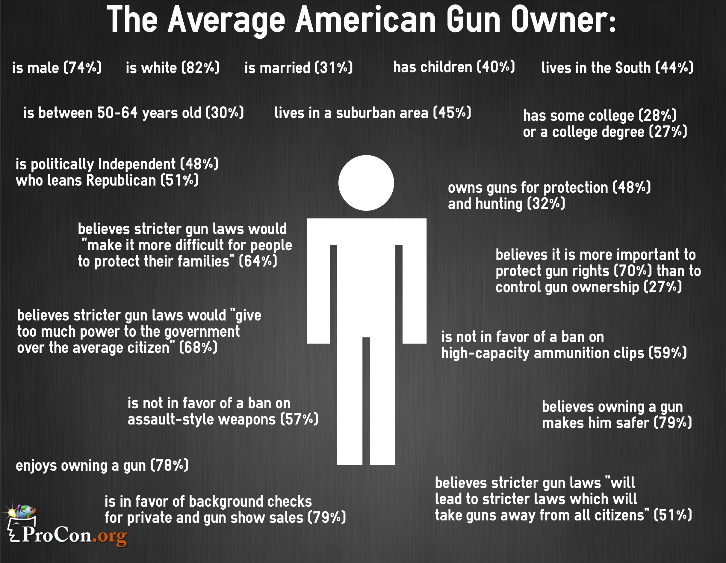Stats from ProCon Average gun owner