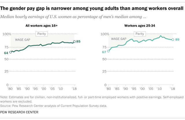 Gender pay gap from Pew Research