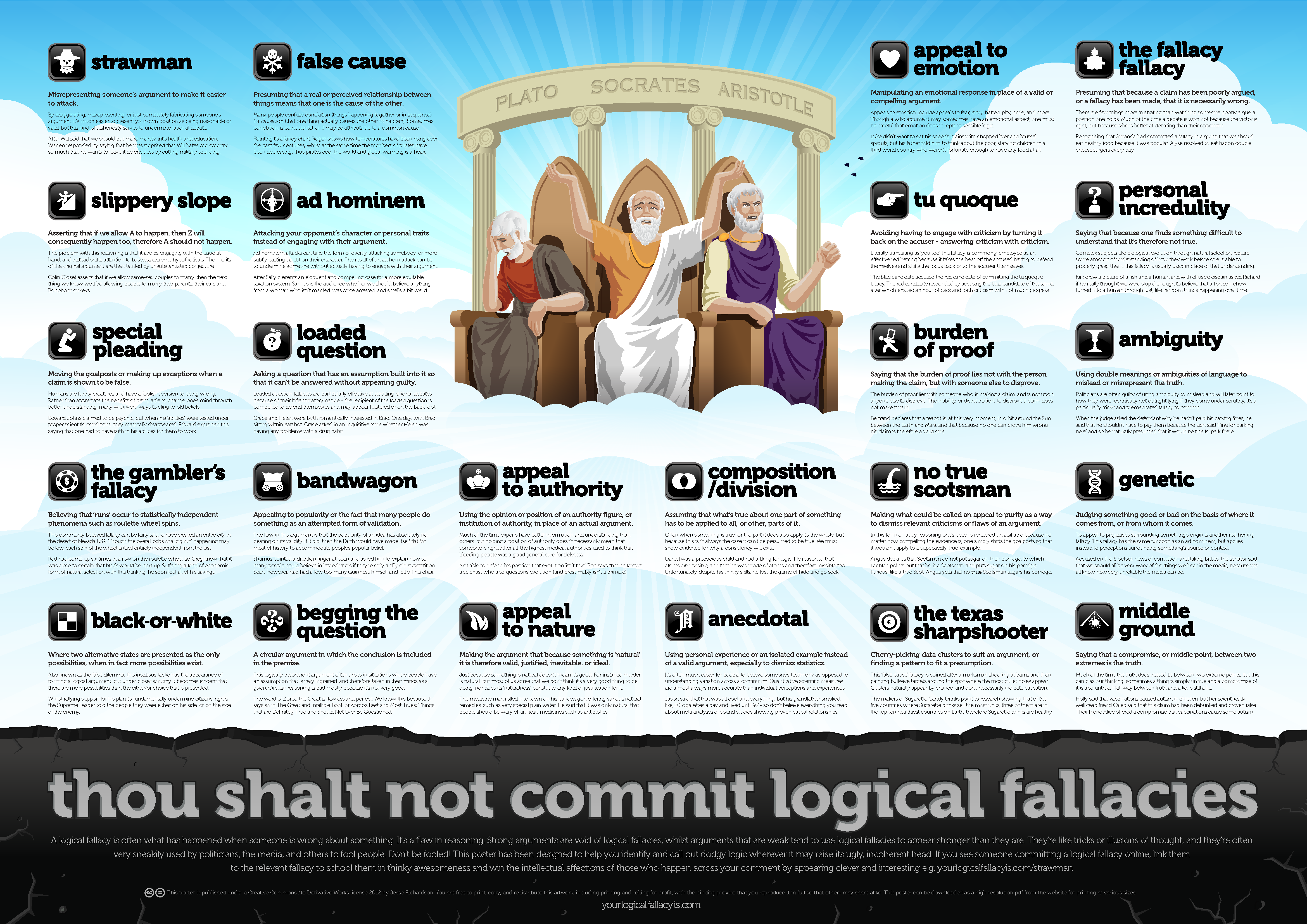 graphic of fallacies