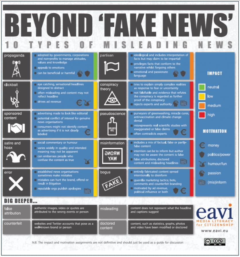 chart showing 10 types of misleading news