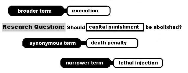 Capital Punishment Synonymous, Broader, Narrower Terms