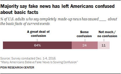Pew Survey Fake News Confusion