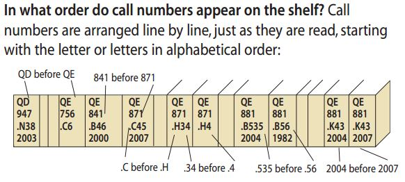 On the label, call numbers are read in alpha-numeric order line by line from top to bottom.