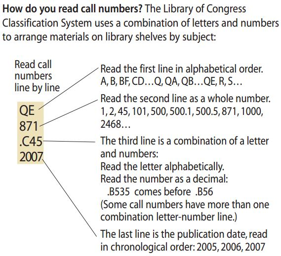 The Library of Congress Classification System uses a combination of letters and numbers to arrange materials on library shelves by subject.