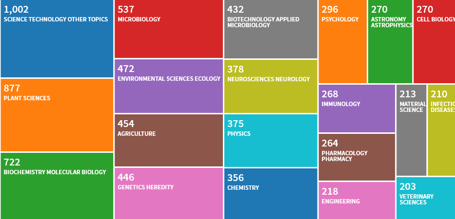 This graphic shows the distribution of research areas covered in open access articles with a WSU author, 2000-2019.