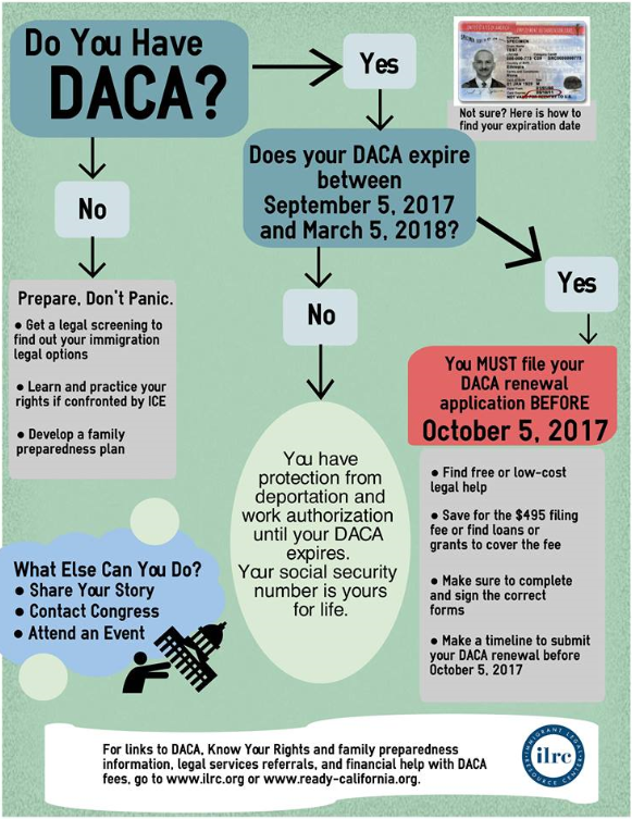 Help with DACA graphic