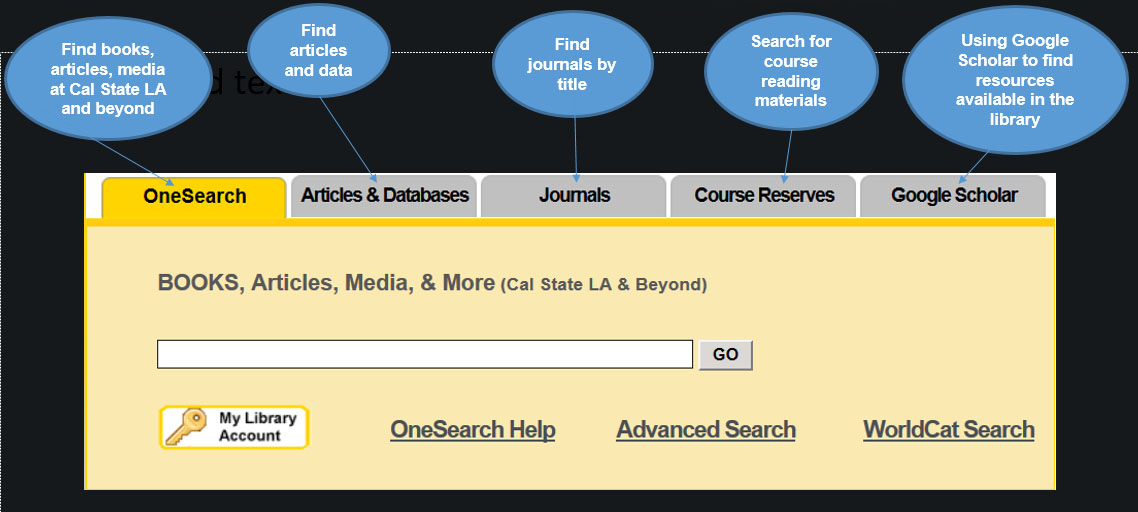 Image that explains the different search options on the Library's webpage.