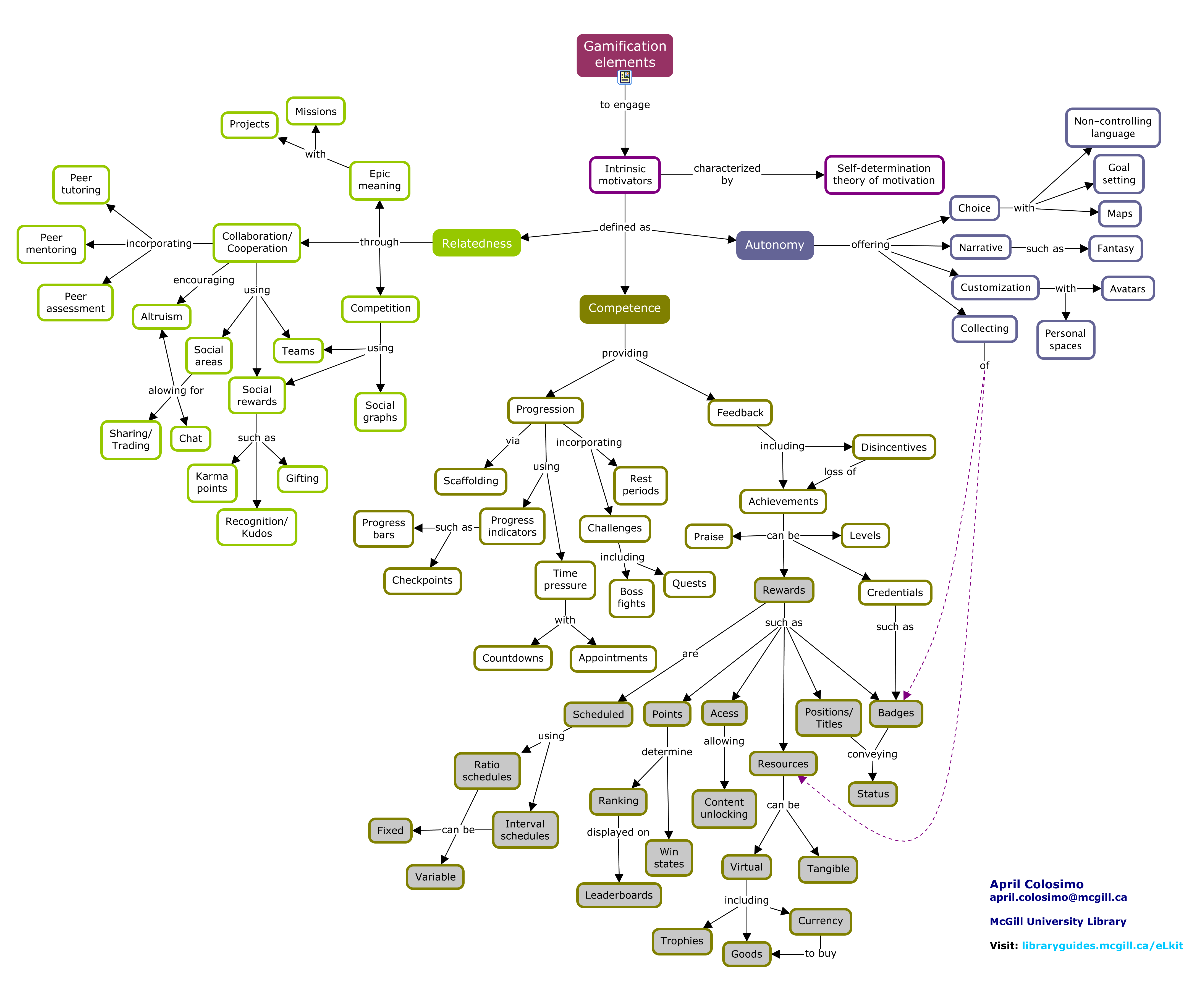 Concept map of game elements