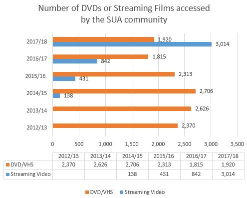 Number of DVDs or Streaming Films accessed by the SUA community