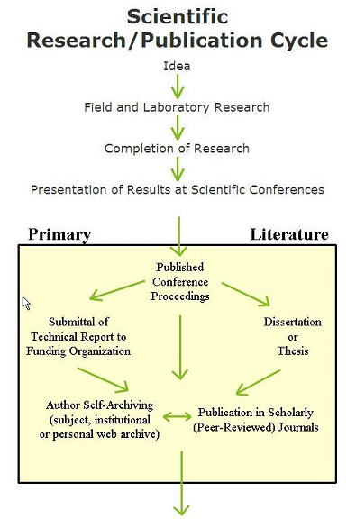 Graphic of Scientific Research Publiication Style