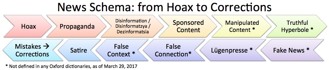 News Schema: from Hoax to Corrections
