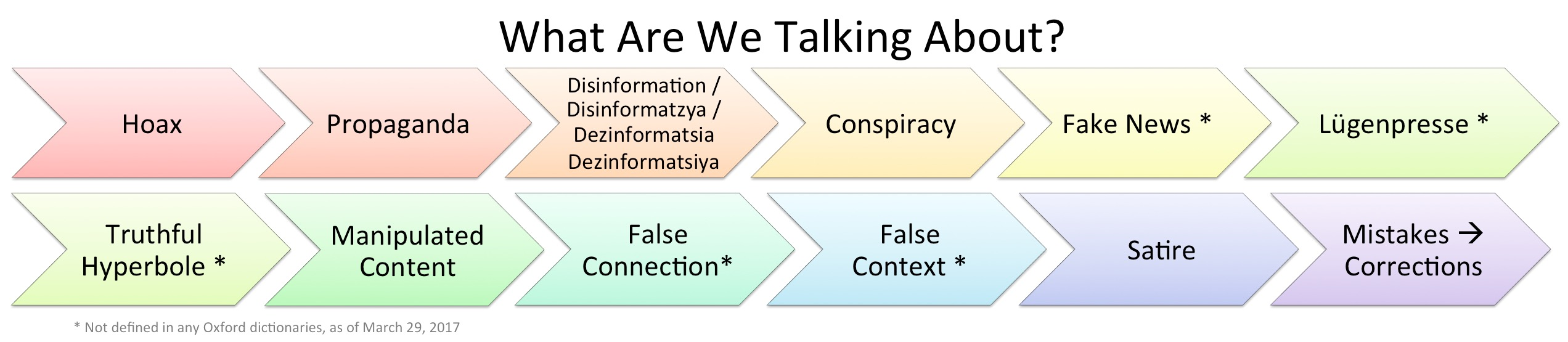 What Are We Talking About? News Schema