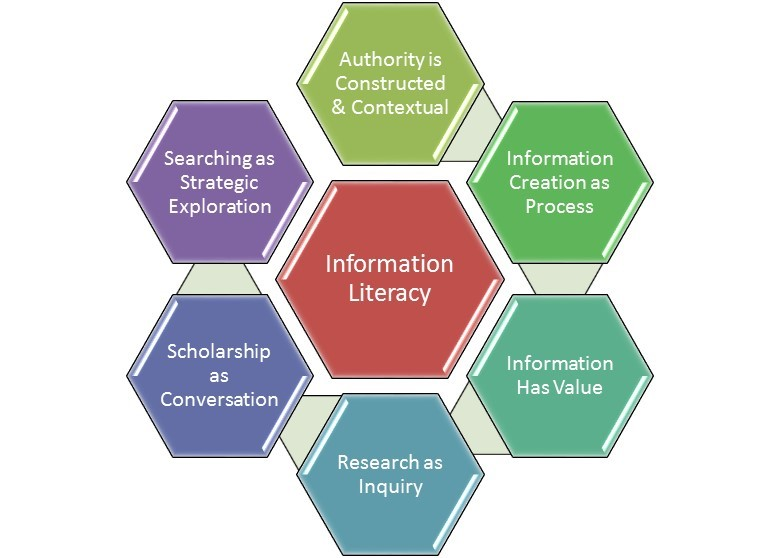 Graphic depicting the 6 ACRL frameworks.