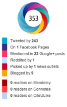 Image of the Altmetric doughnut showing social media mentions by social media type