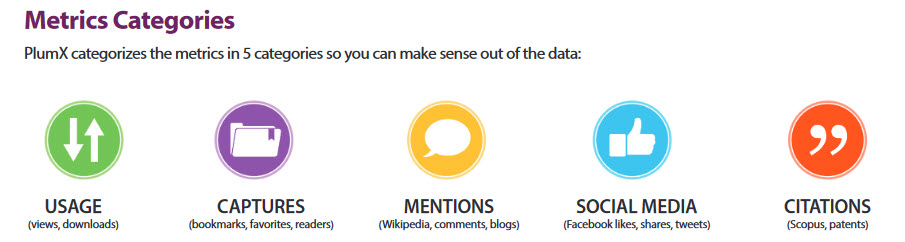 Image shows PlumX metrics categories of usage captures mentions social media and citations