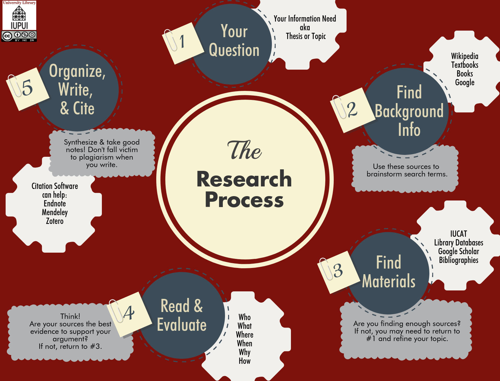 Research Guide For the Research Process. Link available for the alt-text of the graphic.