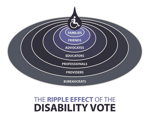 "Black and blue circular logo with seven rings with a person in a wheelchair at the center ring. The title of the logos is ""The Ripple Effect of the Disability Vote. Each ring has a different group typed in it and they are as follows: Families, Friends, Advocates, Educators, Professionals, Providers, Bureaucrats."