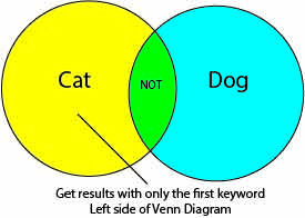 Venn Diagram showing that you only get results for the first keyword when you use the Boolean Operator Not