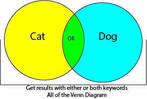 venn diagram showing that you get all the results back if you use the Boolean Operator OR between two keywords in searching