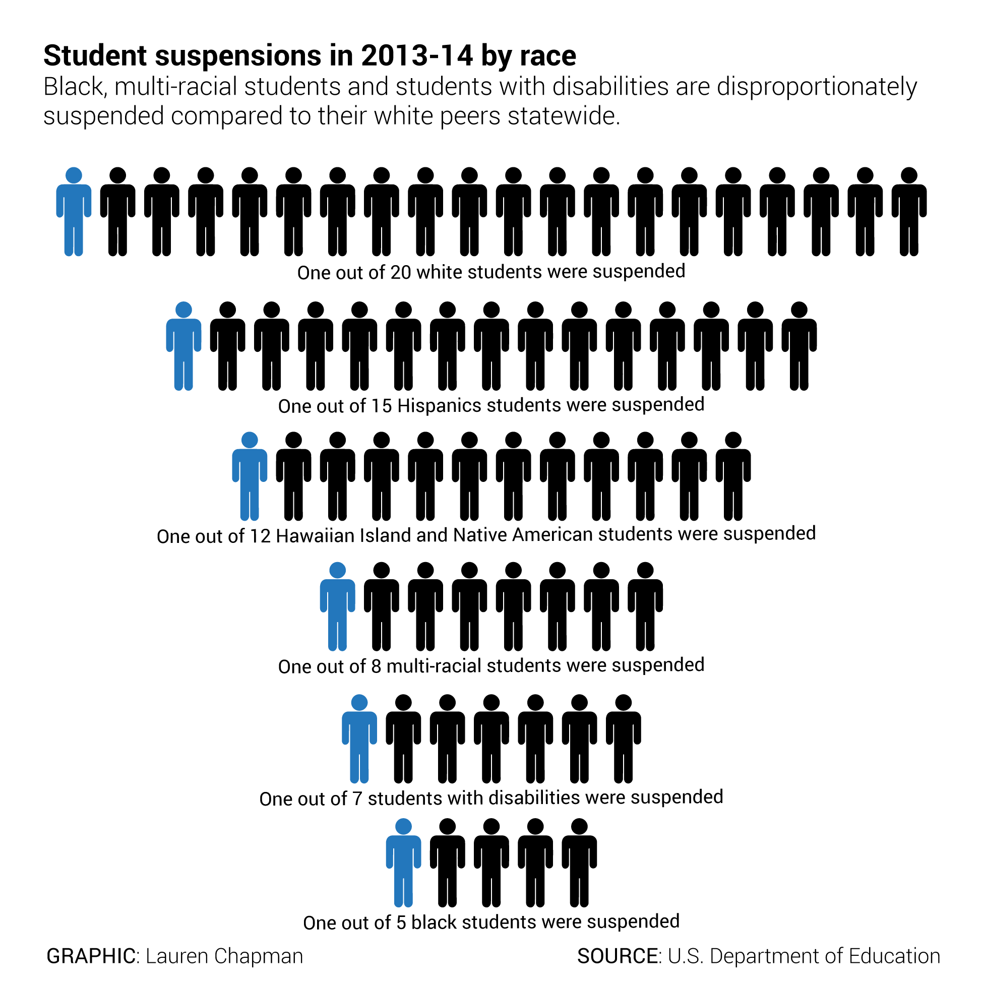 chart of suspensions