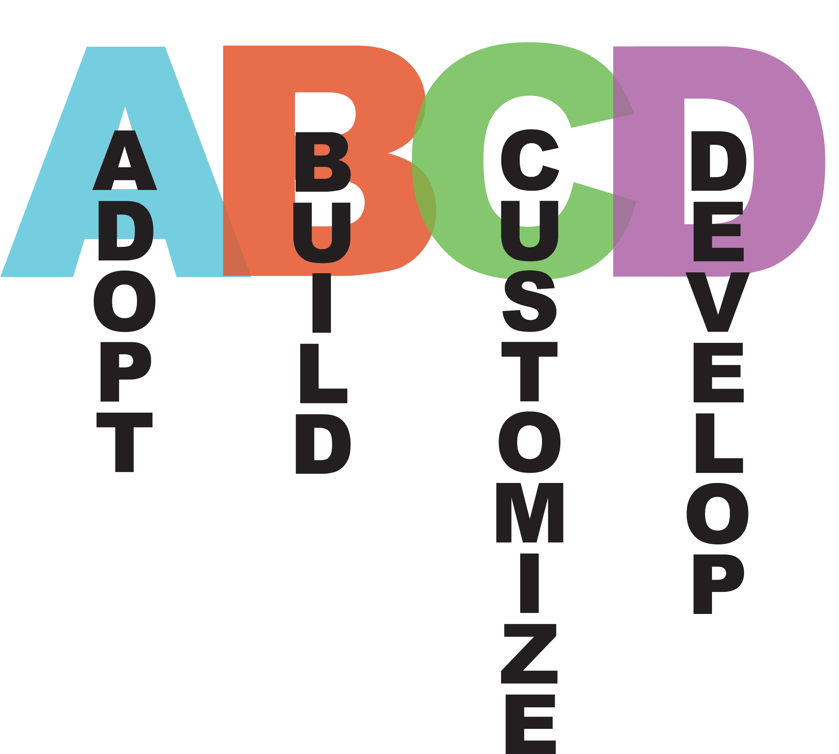 ABCD of OER