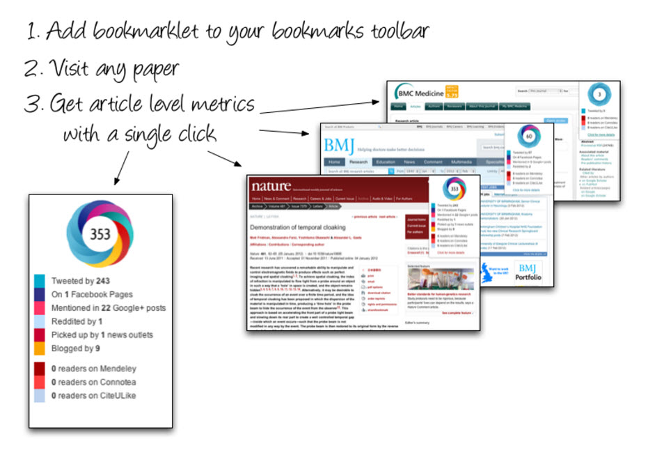 "Graphic of the process of using the Altmetric bookmarklet. Text reads ""1. Add bookmarklet to your bookmarks toolbar 2. Visit any paper 3. Get article level metrics with a single click"""