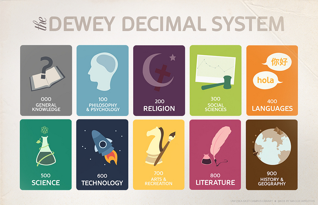 Link to Dewey Decimal System power point