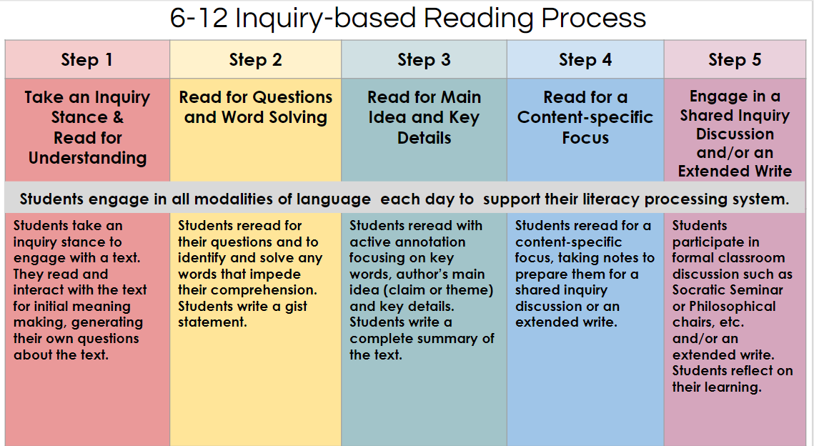 Shrunken image of the 6-12 Inquiry-based reading process