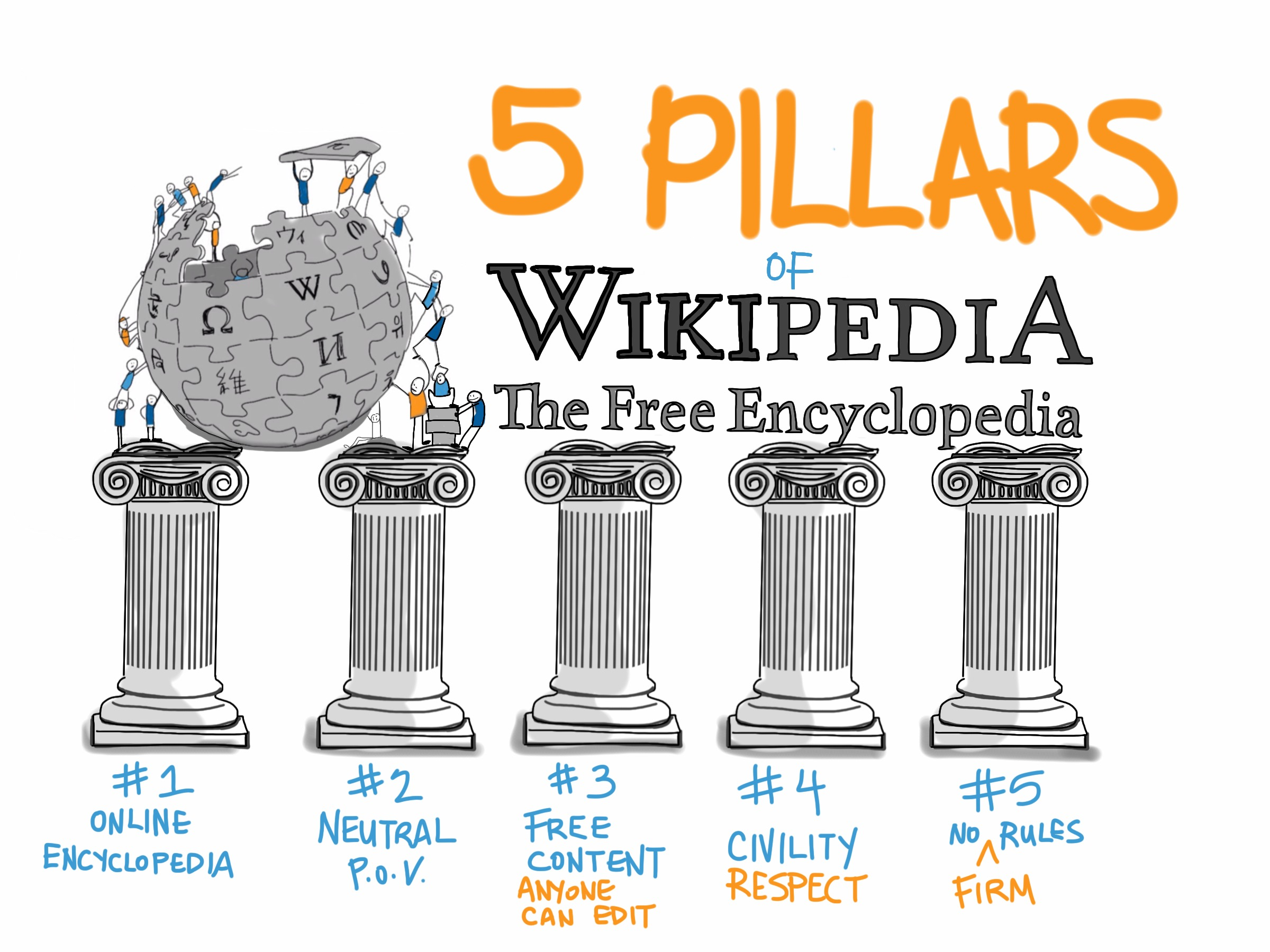 5 Pillar of Wikipedia