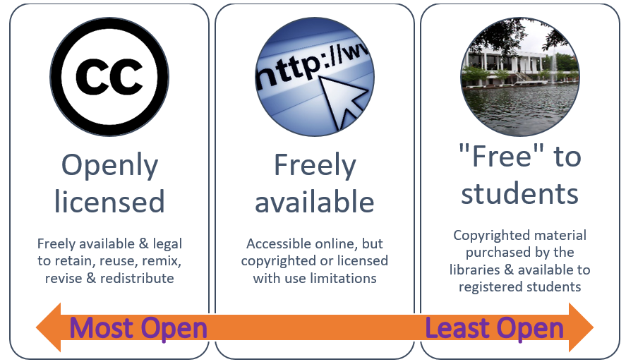 openly licensed to free online to library material