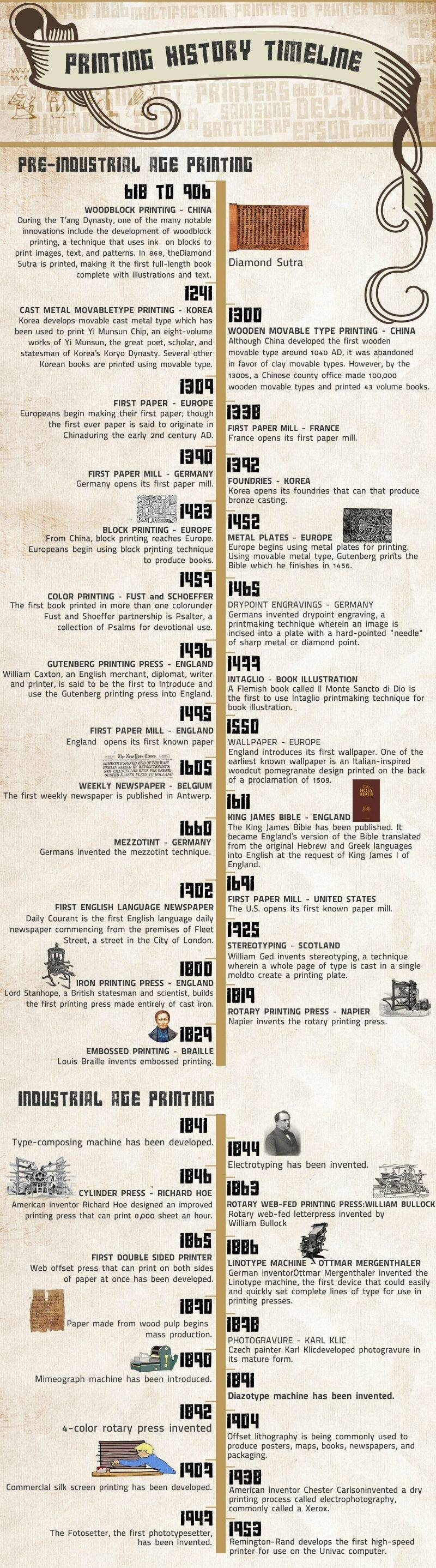 http://visual.ly/printing-history-timeline