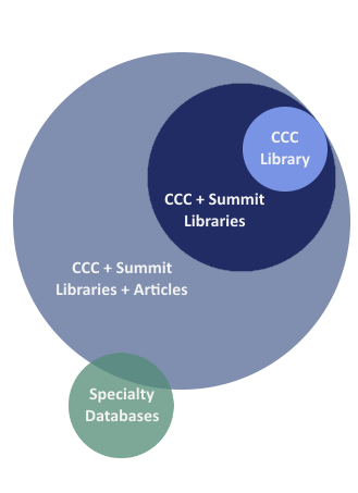 Different search scopes in CCC Library's catalog.