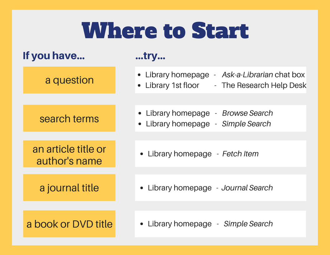 Where to go if you have... 1)a question: try the Ask-a-Librarian chat  box on the library homepage or the Research Help Desk on the library first floor.  2) search terms: try the Browse Search box or the Simple Search, both on the library homepage. 3) an article title or author's name: try the Fetch Item box on the library homepage. 4) a journal title: try the Journal Search on the library homepage. 5) a book or DVD title: try the Search box on the library homepage.