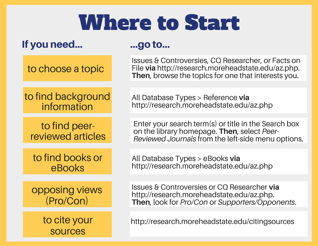 Where to go if you need...  1) to choose a topic: go to Issues & Controversies, CQ Researcher, or Facts on File via http://research.moreheadstate.edu/az.php. Then, browse the topics for one that interests you.  2) to find background information: go to All Database Types > Reference via http://research.moreheadstate.edu/az.php.  3) to find peer-reviewed articles: go to Enter your search term(s) or title in the Search box on the library homepage. Then, select Peer-Reviewed Journals from the left-side menu options. 4) to find books or eBooks: go to All Database Types > eBooks via http://research.moreheadstate.edu/az.php.  5) opposing views (pro/con): go to Issues & Controversies or CQ Researcher via http://research.moreheadstate.edu/az.php. Then, look for Pro/Con or Supporters/Opponents. 6) to cite your sources: go to http://research.moreheadstate.edu/citingsources