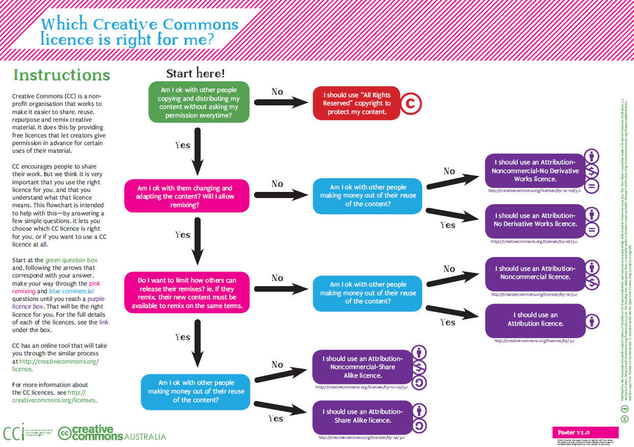 which Creative Commons license is right for me flowchart. Downloadable PDF above.