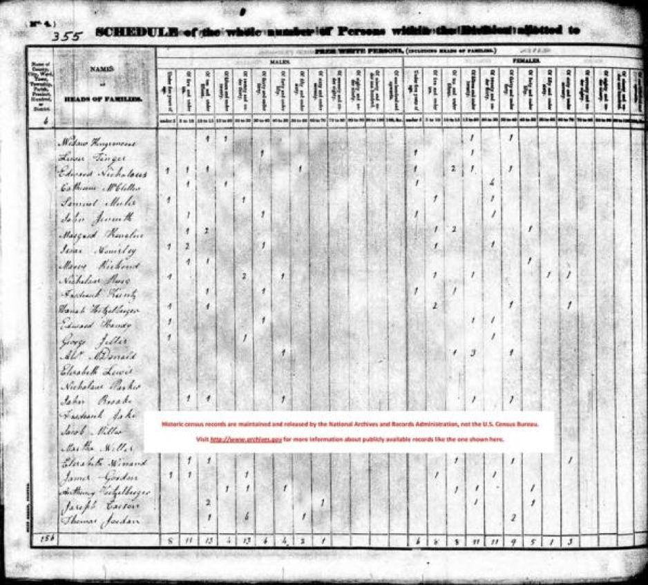 an excerpt from a 1830 census schedule.