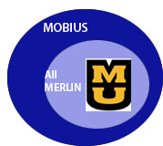 Concentric circles showing MU, All MERLIN, MOBIUS