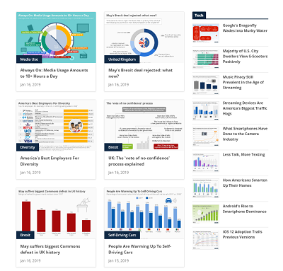 Sampling of infographics and graphs from Statista